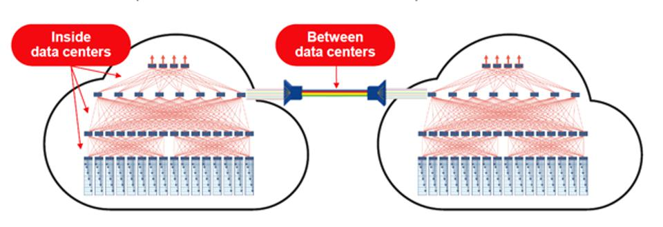 Photonics inside and between data centers