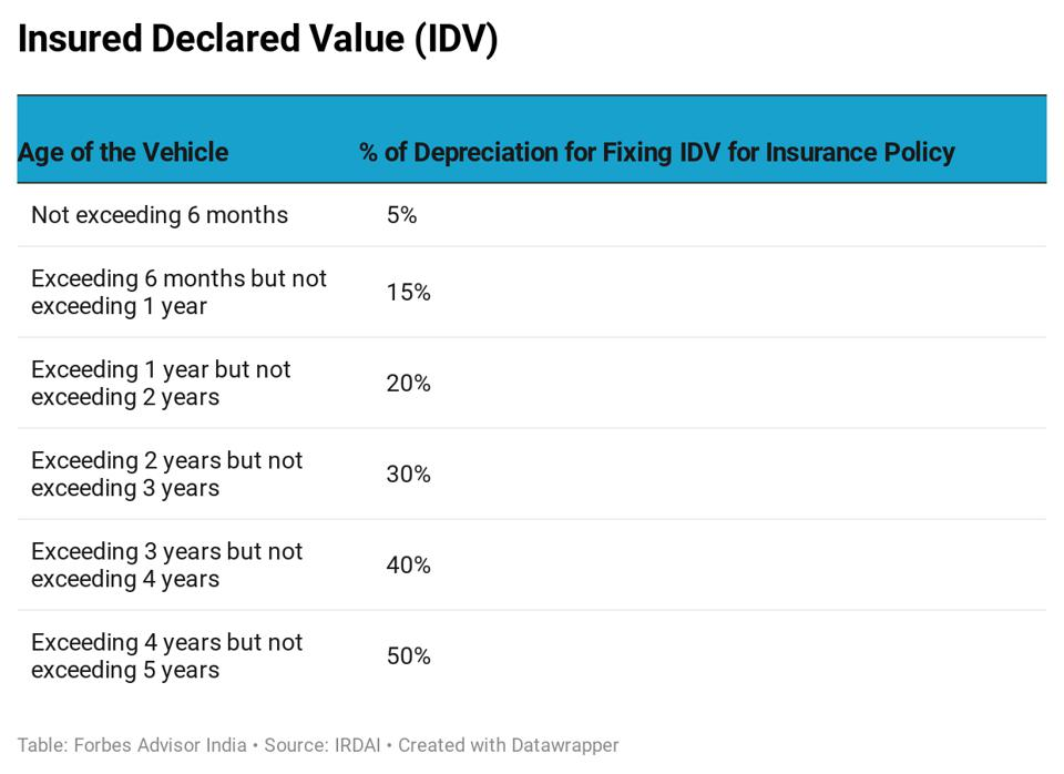 When a claim is made on account of total loss of the insured vehicle, the following depreciation rate is considered at the time of settlement.