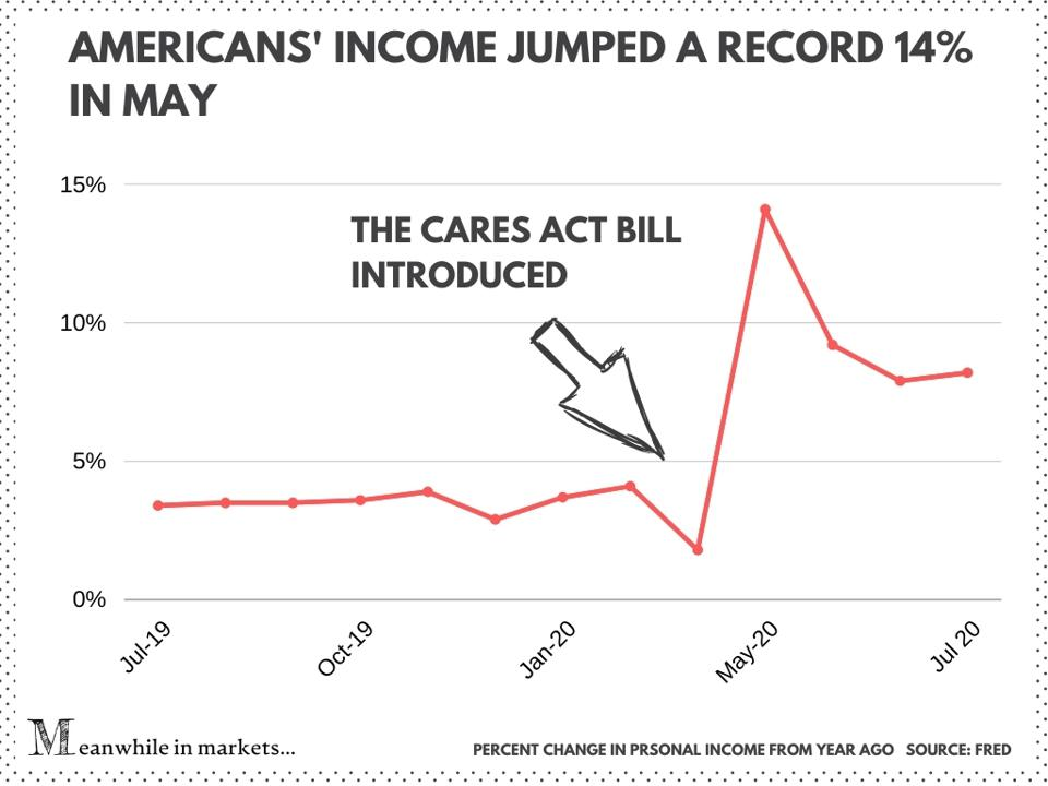 Americans' income jumped a record 14% under the Cares Act Bill, which boosted stocks