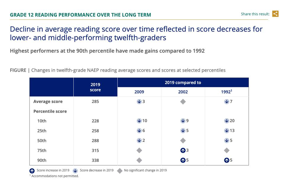 Reading Scores NAEP