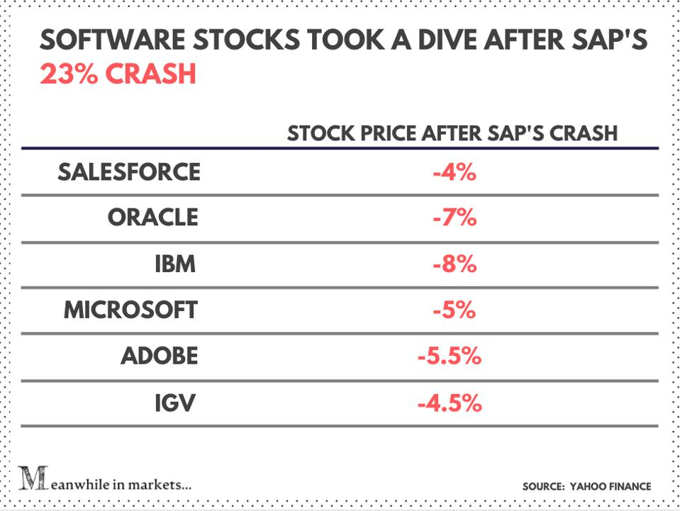 Software stocks down after SAP's crash