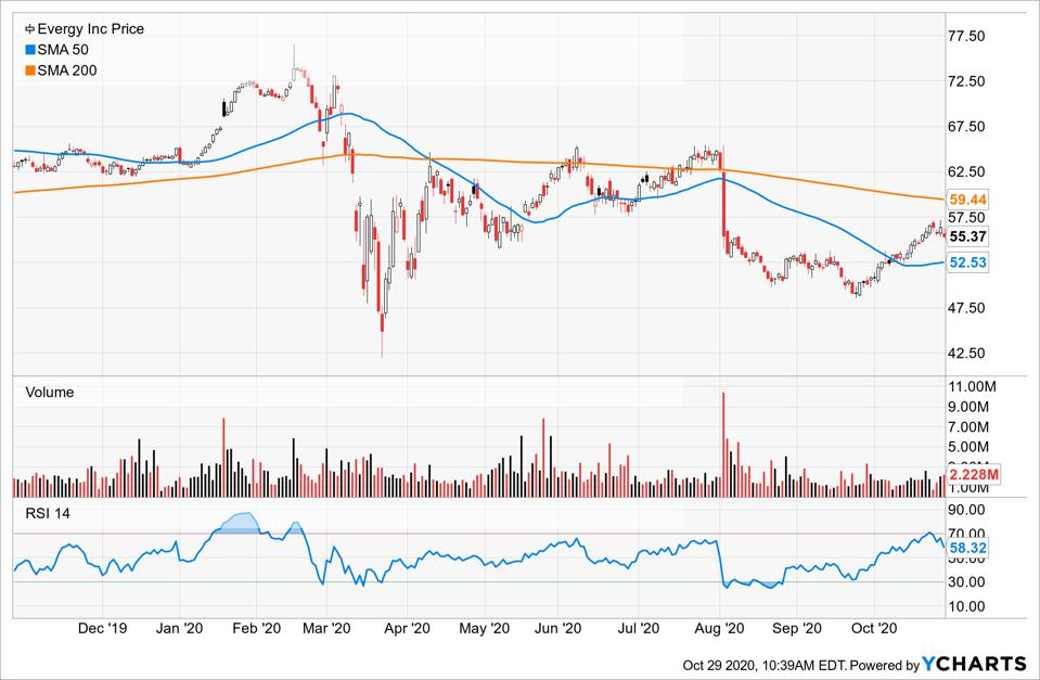 Simple Moving Average of Evergy Inc (EVRG)