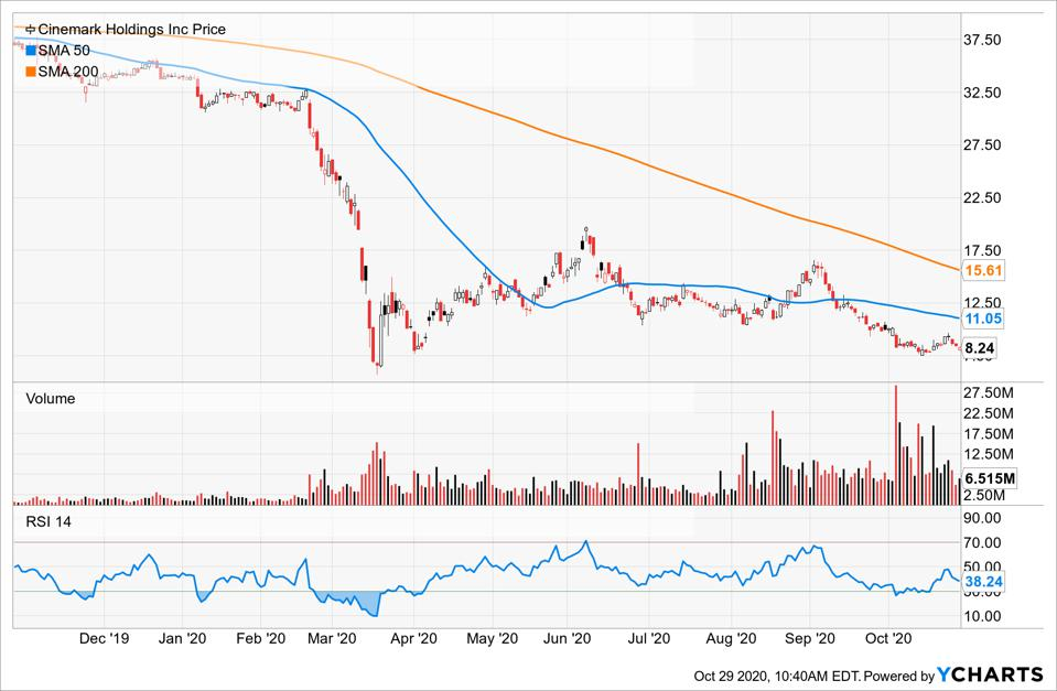 Simple Moving Average of Cinemark Holdings Inc (CNK)