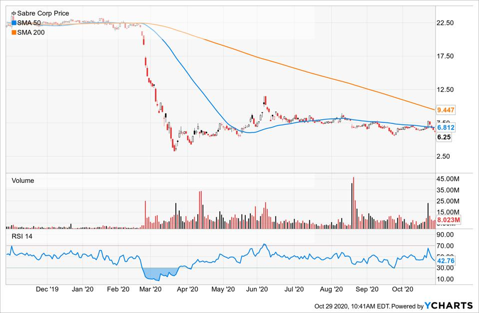 Simple Moving Average of Sabre Corp (SABR)