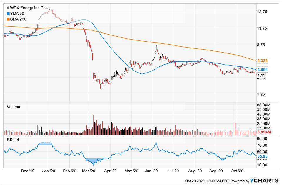Simple Moving Average of WPX Energy Inc (WPX)