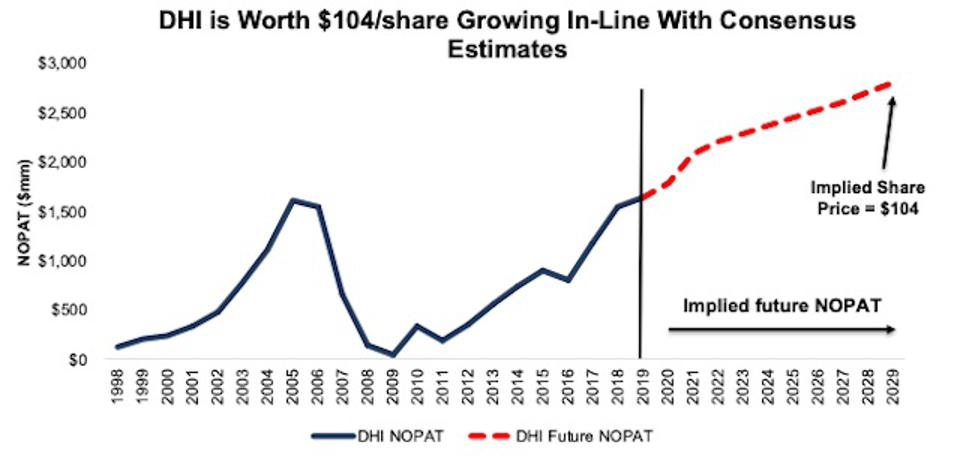 DHI DCF Valuation Implied NOPAT