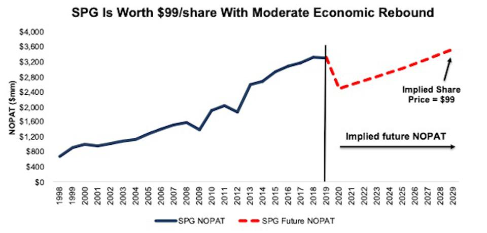 SPG DCF Valuation Implied NOPAT