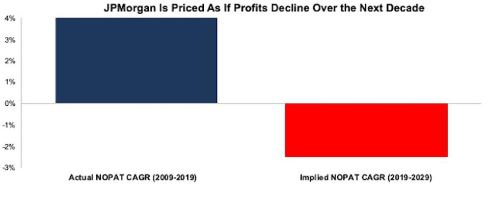 JPM NOPAT CAGR Comp Chart