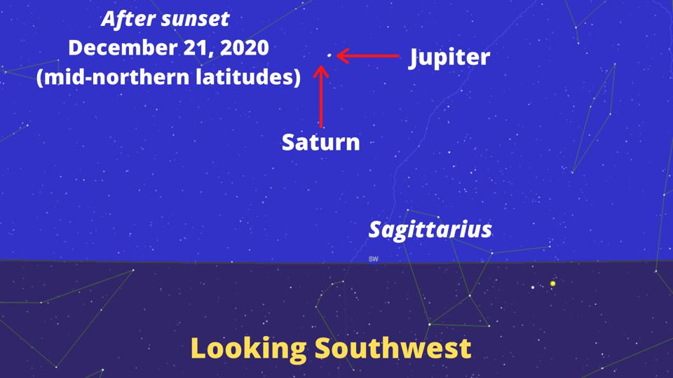 How to see Jupiter and Saturn in a ″great conjunction.″