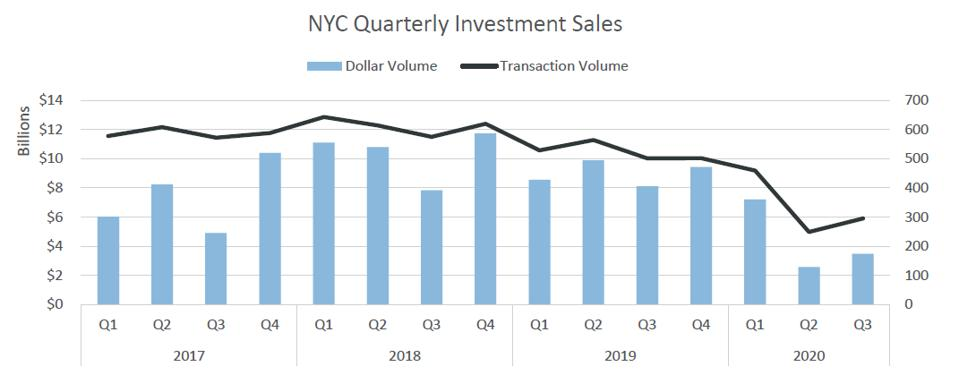 NYC Quarterly Investment Sales