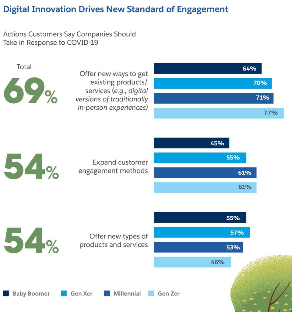Digital Innovation Drives New Standard of Engagement