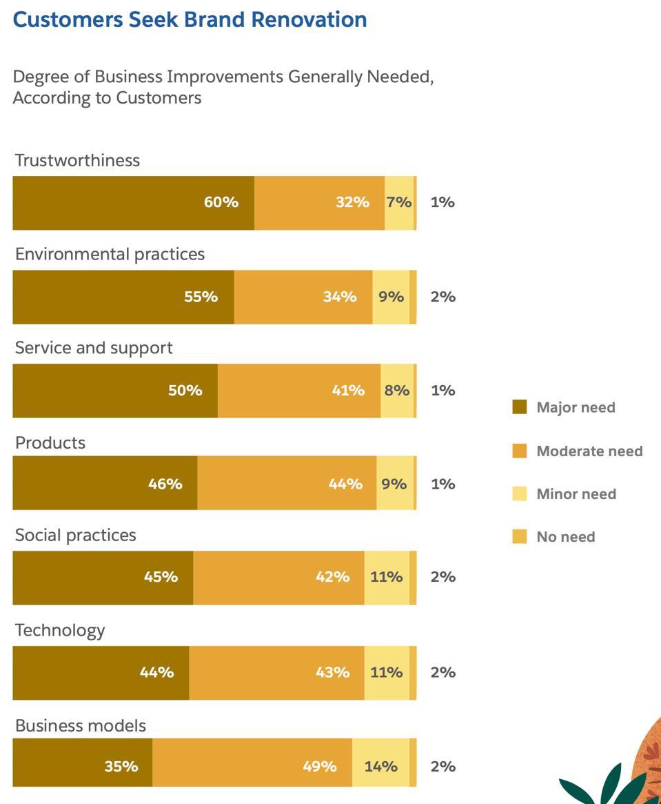 Customers Seek Brand Renovation
