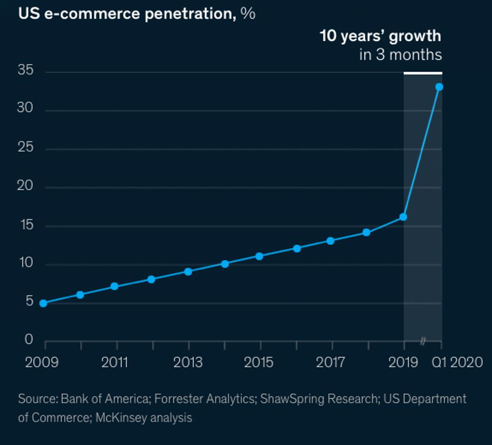 E-commerce growth accelerated by 10 years in 90 days.