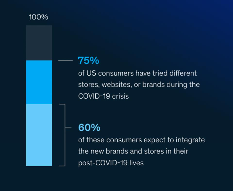 75% of consumers have experimented with new brands and 60% plan to stick with them.