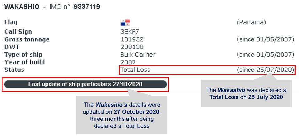 Several international shipping databases showed that details for the Wakashio were updated this week, more than three months since it was considered a Total Loss.