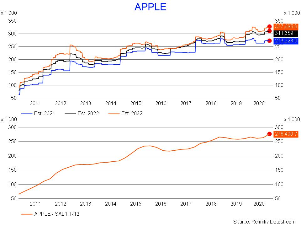 Apple revenue estimates
