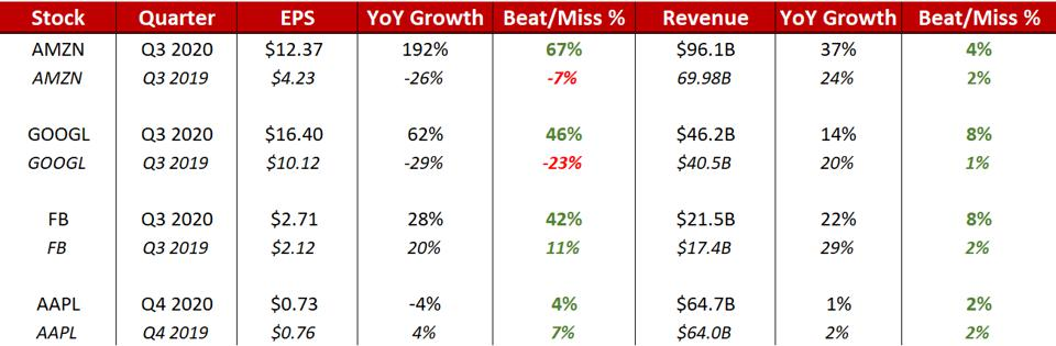 Q3 2020 Earnings Round One