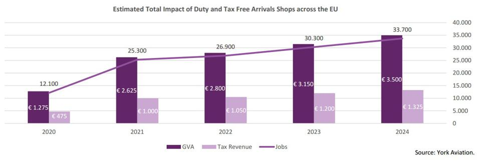 Chart showing jobs, GVA and tax take from arrivals shops.