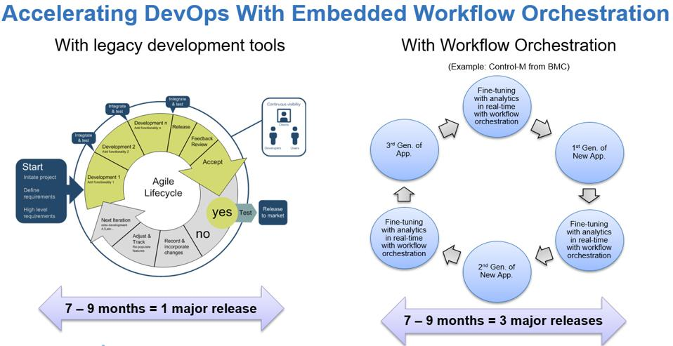 How To Accelerate DevOps Cycles And Keep Customers First