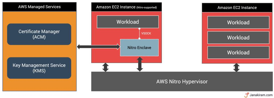 AWS Nitro Architecture
