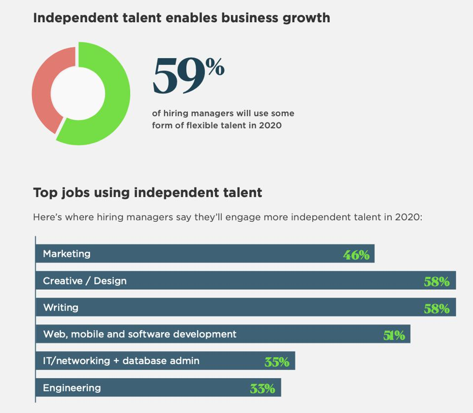 Independent talent enables business growth.