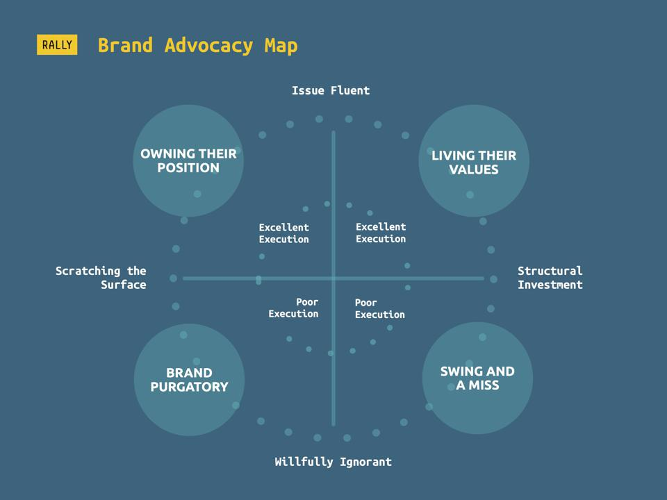 The brand advocacy map helps organizations live their values
