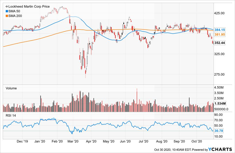 Simple Moving Average of Lockheed Martin Corp (LMT)