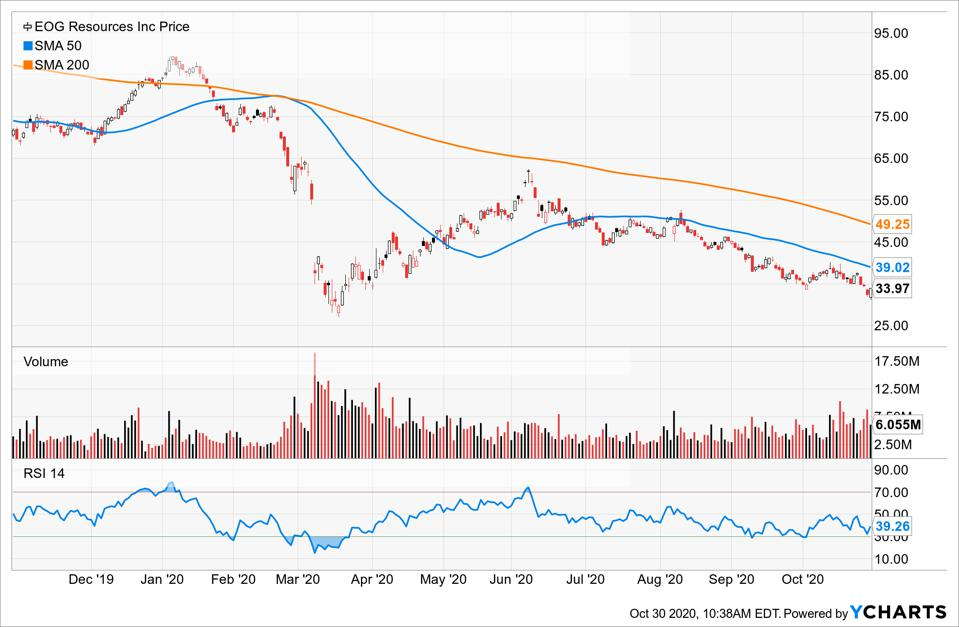 Simple Moving Average of EOG Resources Inc (EOG)