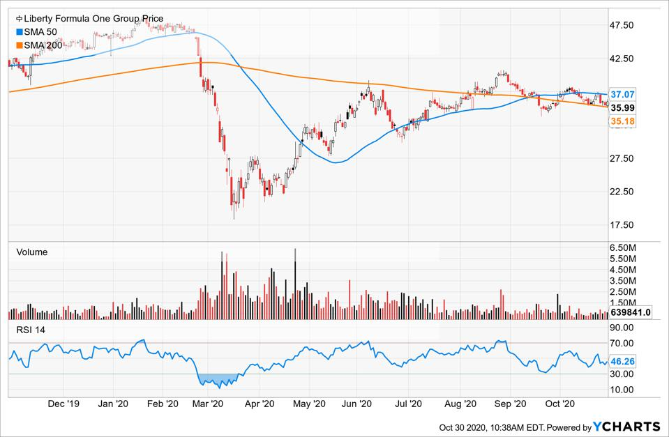 Price of Liberty Media Formula One compared to its Simple Moving Average