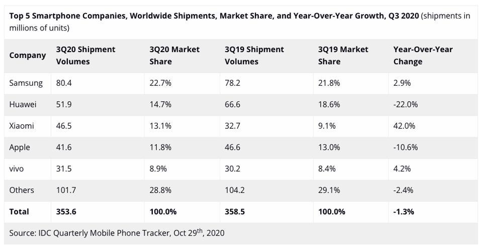 IDC estimates for smartphone shipments Q3 2020 from Samsung, Huawei, Xiaomi, Apple, Vivo