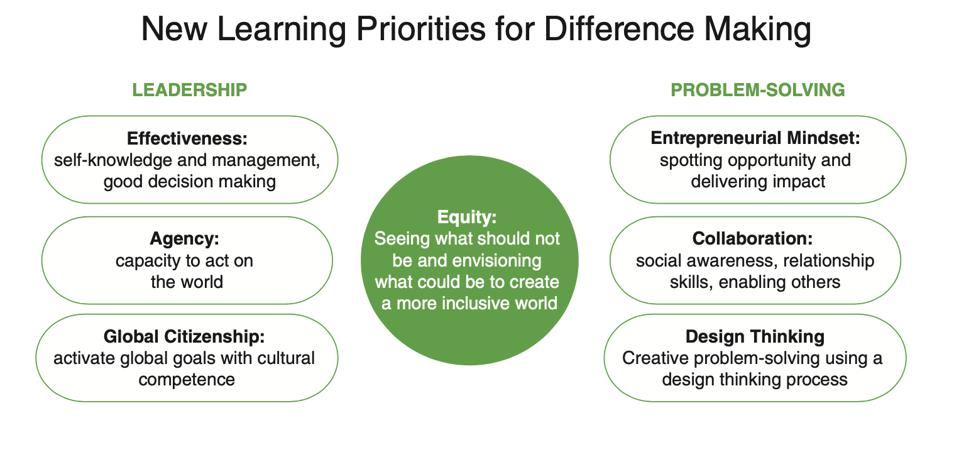 New Learning Priorities for Difference Making