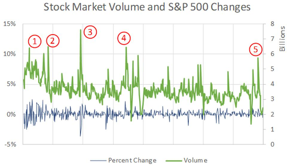 The chart shows stock market volume and S&P 500 changes from 1928 to the present.