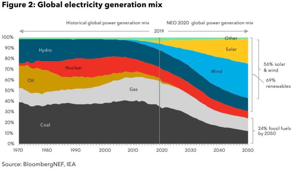 The role of renewables in electricity production is forecast to grow dramatically.