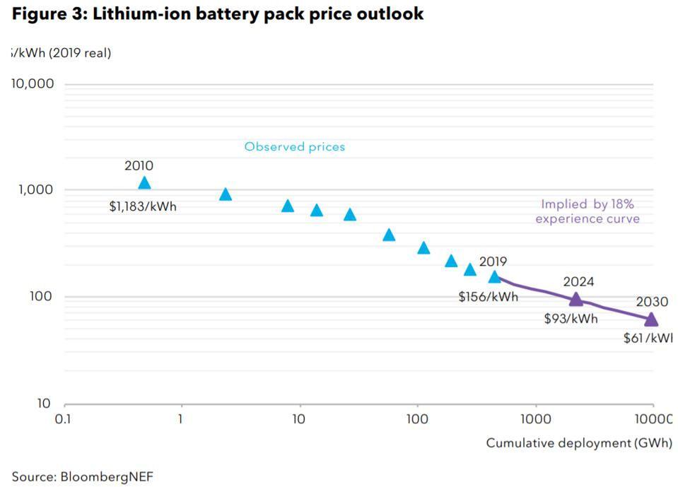 Lithium-ion prices are projected to be halved again in less than a decade.