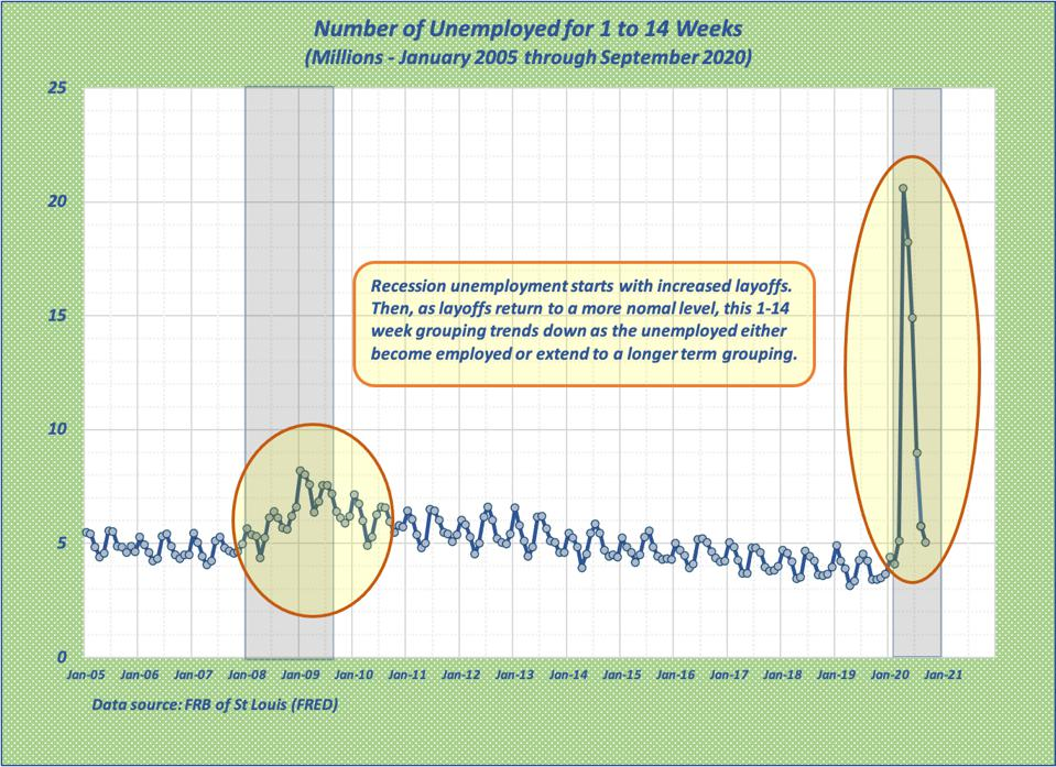 The graph shows the recession rises followed by a return to normal levels