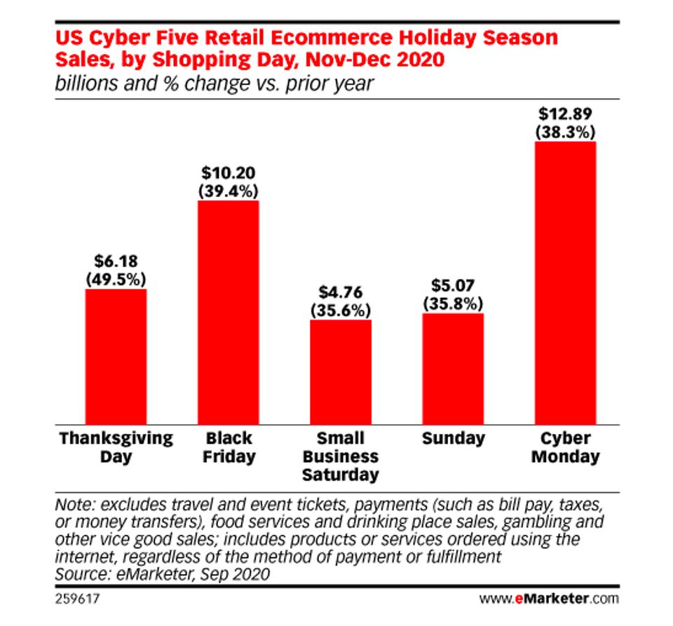 chart showing increases in online shopping for Cyber Monday, Black Friday and Thanksgiving.