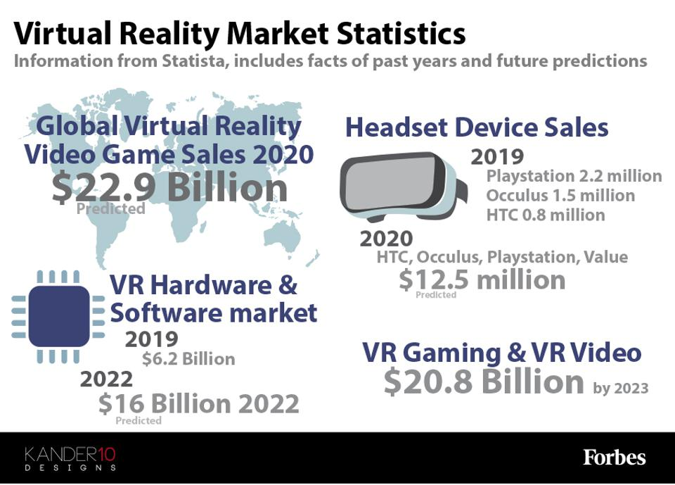 An infographic showing data from the VR industry market