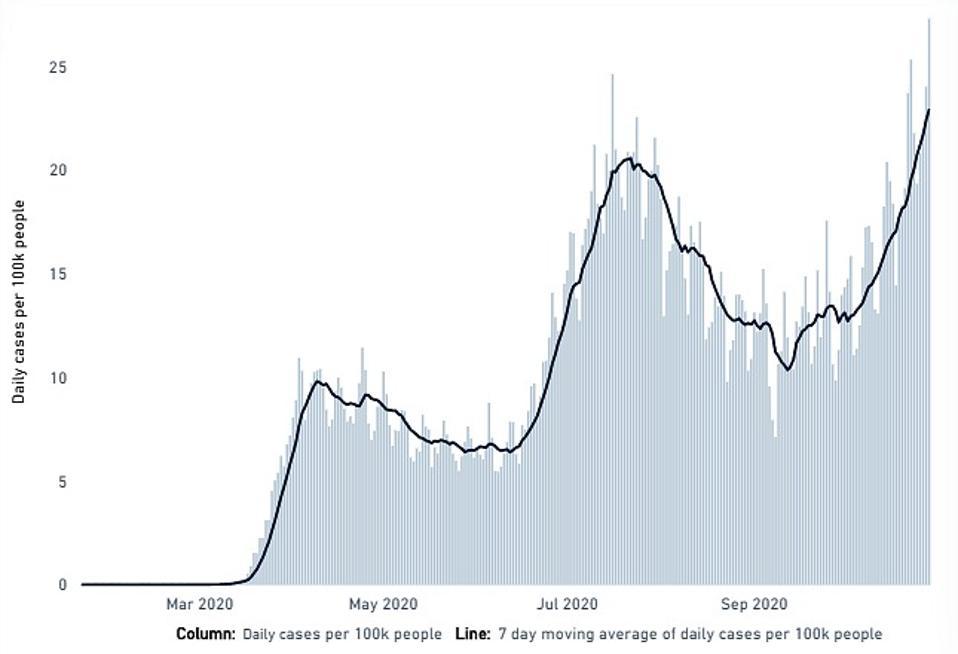 USA Covid-19 third surge wave