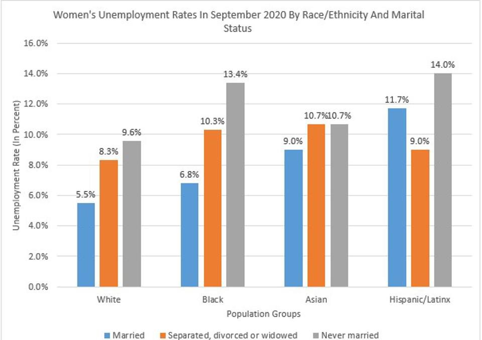 Never Married Women Have Highest Unemployment Rates