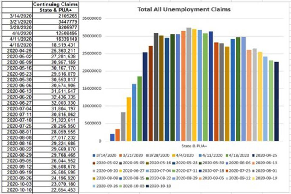 Shows a mild downslope; much due to the exhaustion of benefits, not re-employment.