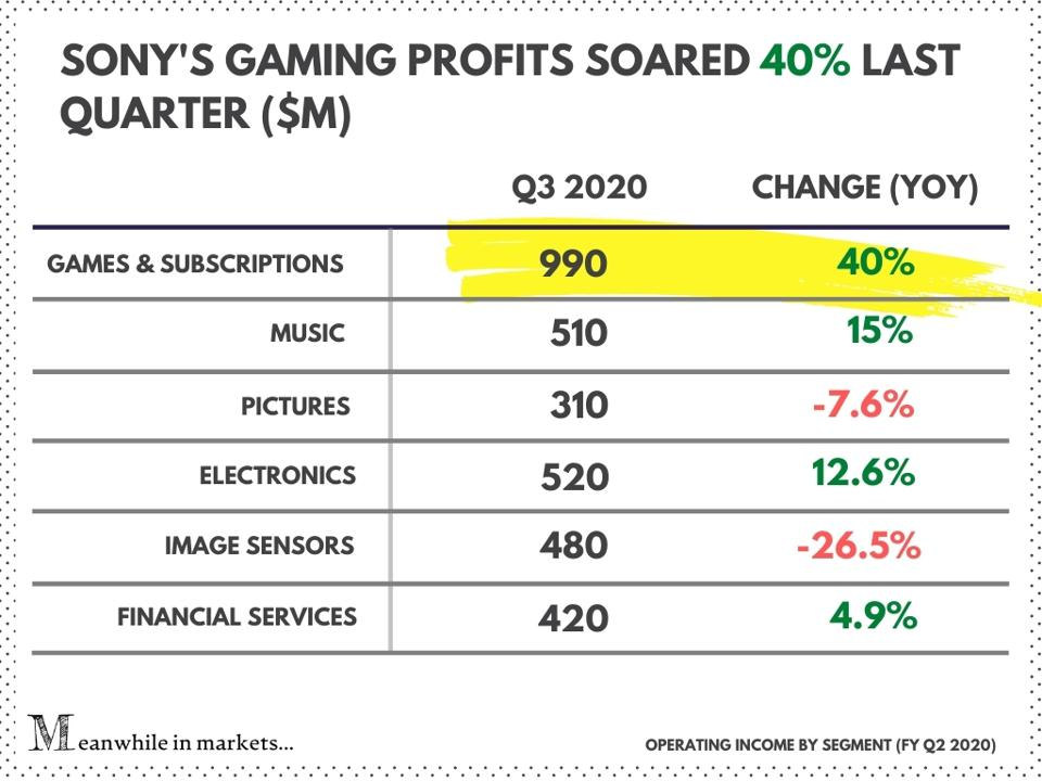 Sony (SNE) operating income by segment
