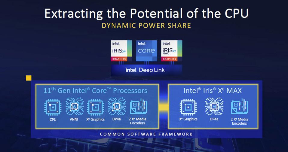 Intel Deep Link Technology With Dynamic Power Share