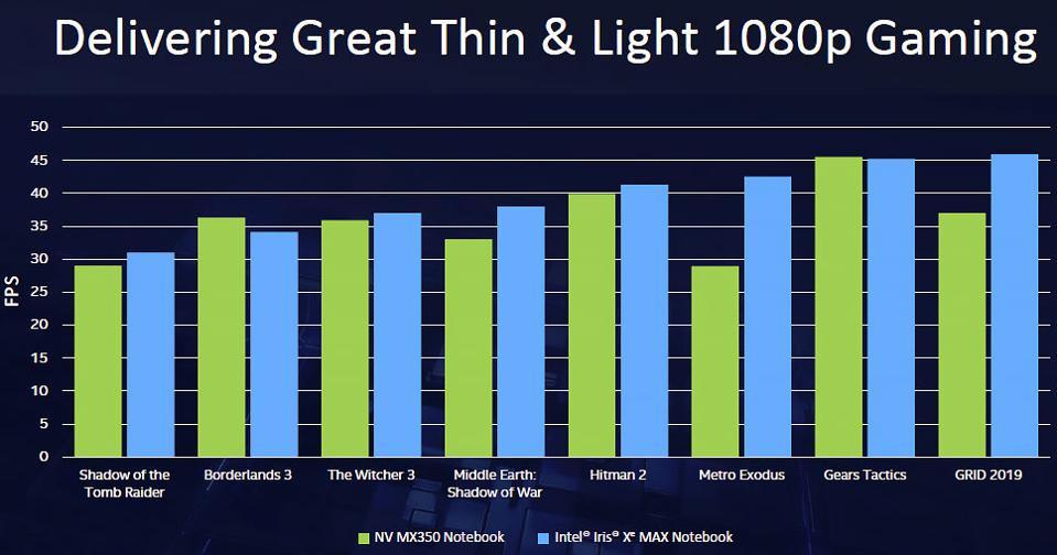 Intel Iris Xe MAX Gaming Performance Claims