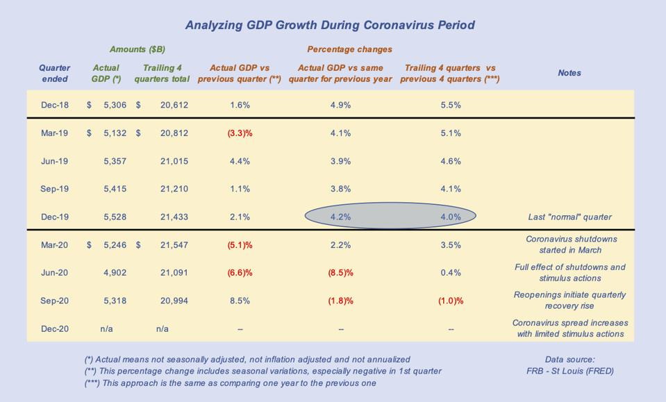 The table shows the normal, unadjusted growth of around 4% through 2019 giving way to 2020's weakness