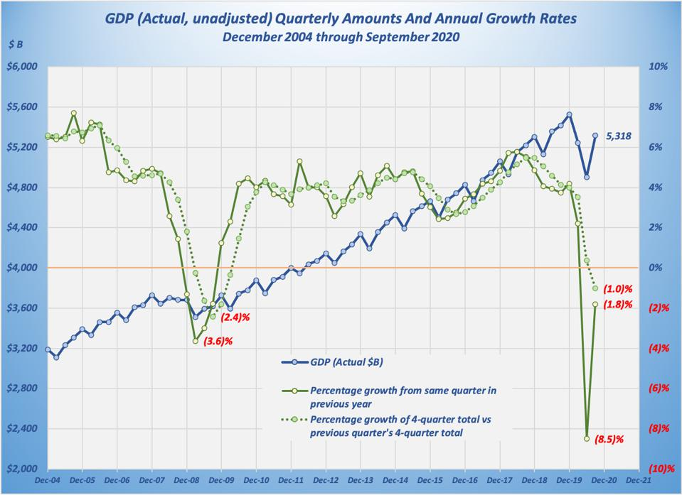 This graph shows the rapid deterioration during the second quarter and the partial recovery in the third