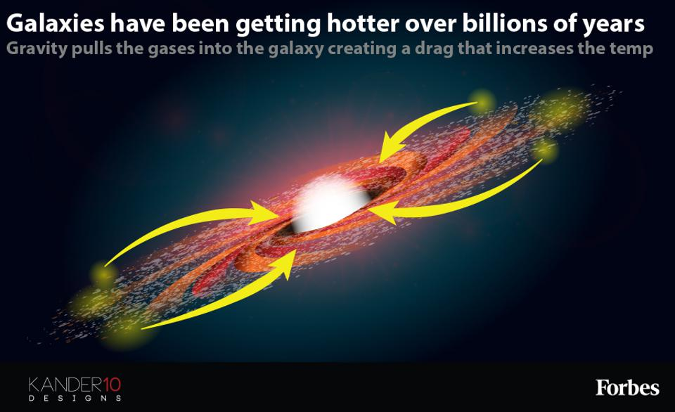 A graphic showing that galaxies pull in gases and get hotter over time