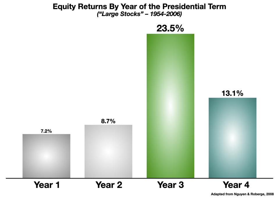 Equity Returns by Year of the Presidential Term