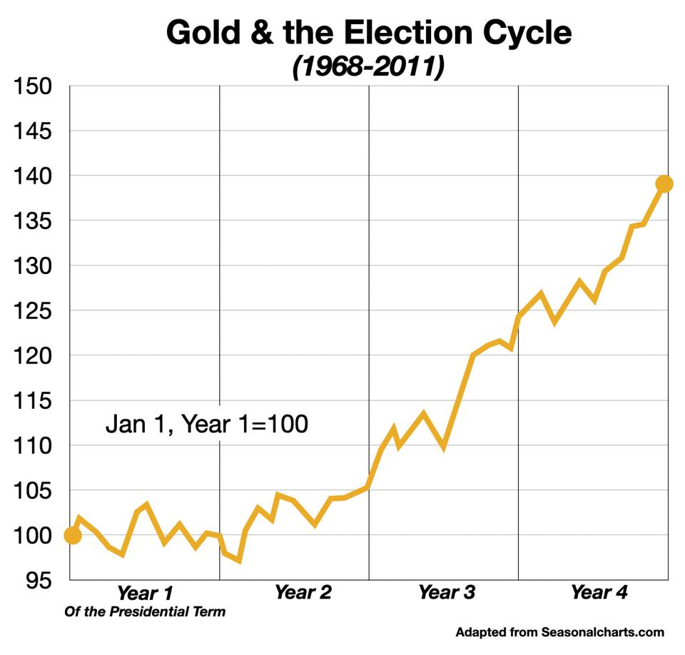 Presidential Calendar Cycle in Gold Prices