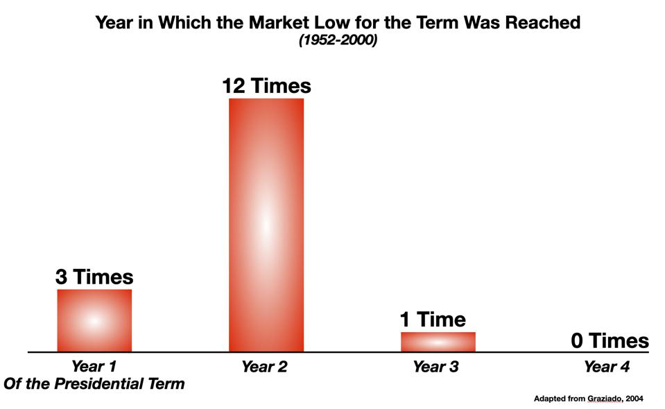 Year of the Presidential Term in Which the Market Low was Reached