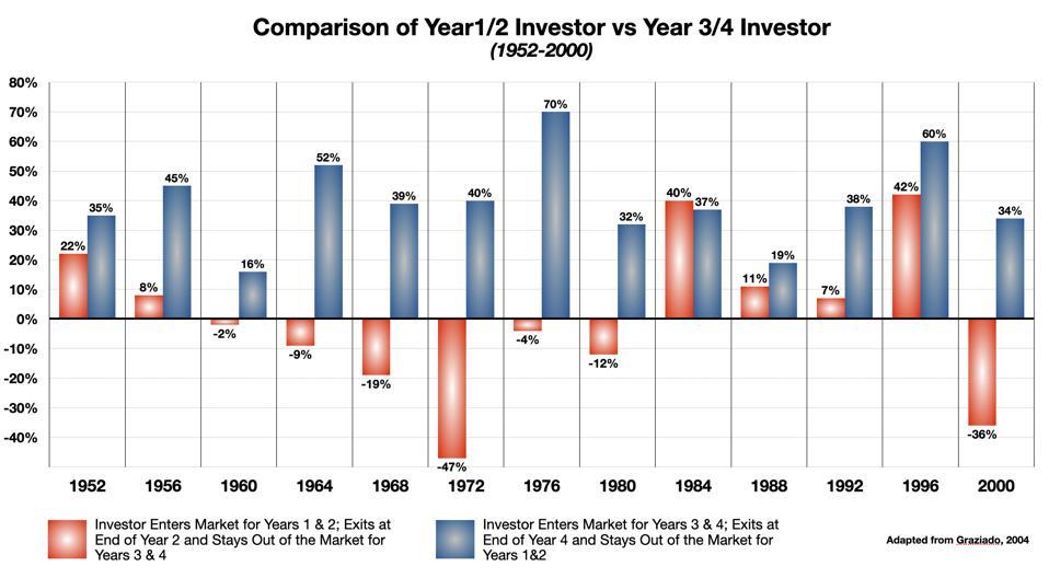 Comparison of Year 1/2 Investor vs Year 3/4 Investor